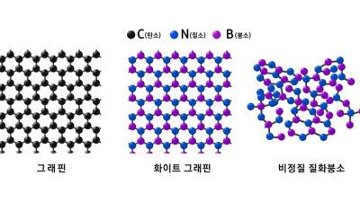 삼성전자, 2D 소재 '비정질 질화붕소' 발견...반도체 미세화 기여 전망
