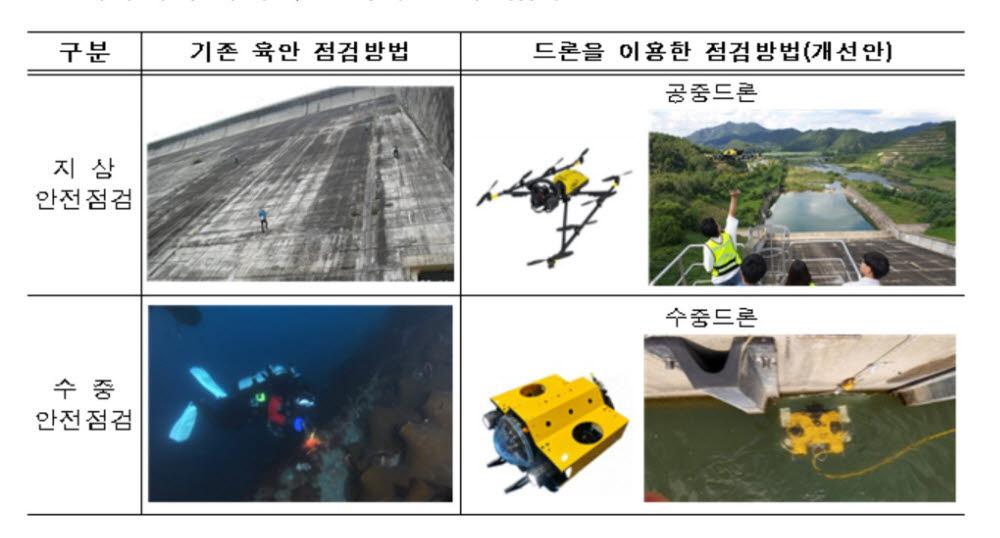 환경부, 댐 안전점검에 드론·디지털 트윈 활용