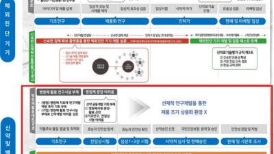 대전시 바이오메디컬 규제 자유특구 추가 실증사업 선정.. 바이오기업 감염병 백신 개발 '탄력'