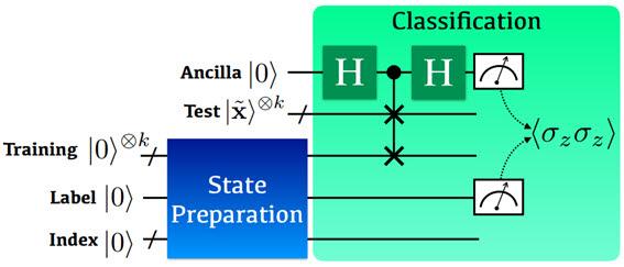 연구팀이개발한 양자 커널기반 지도학습의 양자회로도 예시