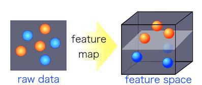 비선형 커널을 이용한 특징 분류 기술