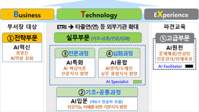 ETRI, AI 전문인력 키운다