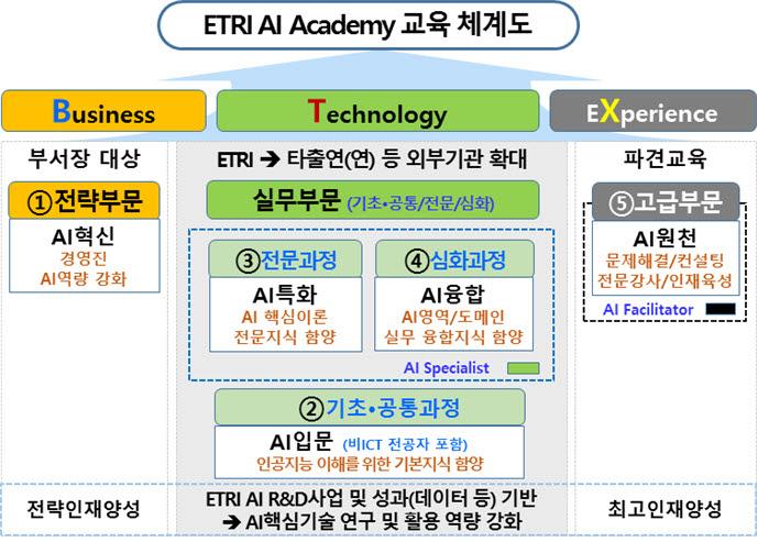 ETRI AI Academy 교육체계