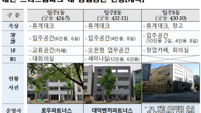 대전 스타트업파크 민간운영사 2곳 선정