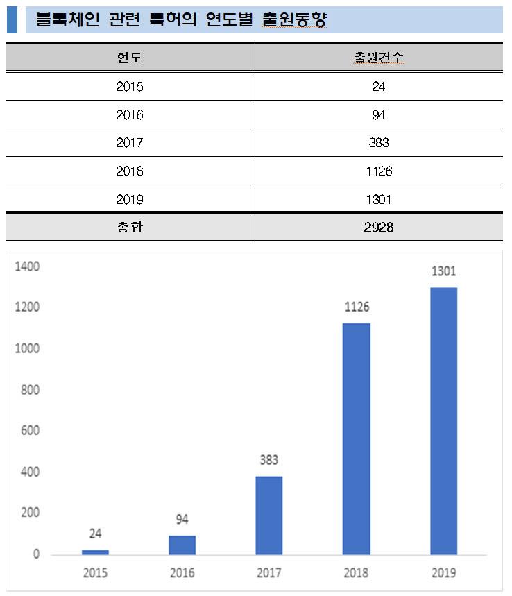 블록체인 특허출원 급증...가상화폐에서 인증보안 분야로 확산