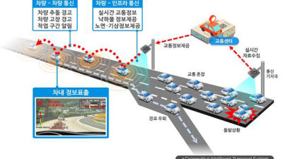 고속도로가 진화한다…C-ITS, 2027년까지 전국 주요 도로 구축