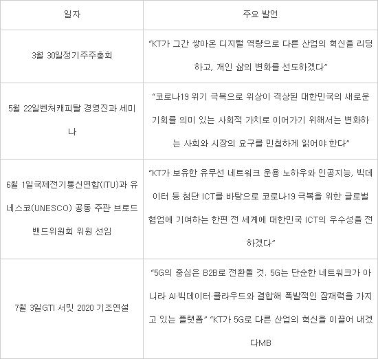 """구현모 KT 대표 취임 100일 """"5G B2B·AI 분야에서 신성장동력 확보"""""""