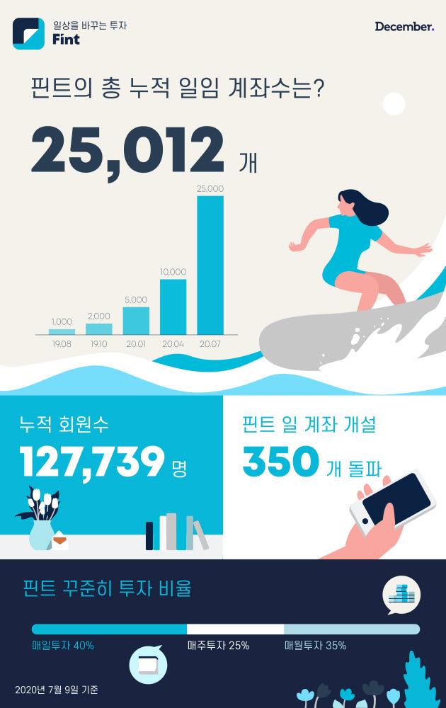 모바일 간편투자 '핀트' 누적 투자일임 계좌수 2만5천건 돌파