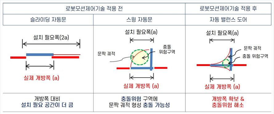 로봇모션제어기술을 적용한 자동문과 기존 자동문의 비교