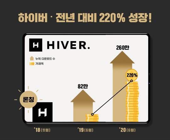 남성 쇼핑앱 '하이버', 월 거래액 전년 대비 220% 성장