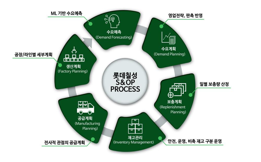 롯데칠성음료 S&OP 업무 프로세스.