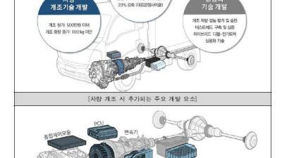 1톤 미만 트럭을 하이브리드(경유-전기) 트럭으로 개조... 제주도에서 실증