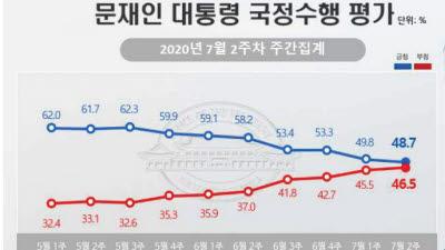 문 대통령 지지도 48.7%…7주 연속 하락[리얼미터]