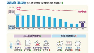 6월 고용보험 가입자수, 3월 이후 최대폭 증가