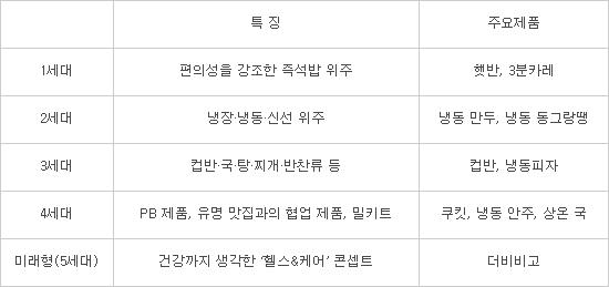 [단독]CJ제일제당, 건강 챙긴 간편식 '더비비고' 내놓는다