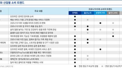 """삼정KPMG """"온라인 4050 소비자 확대""""...5대 新 트렌드"""