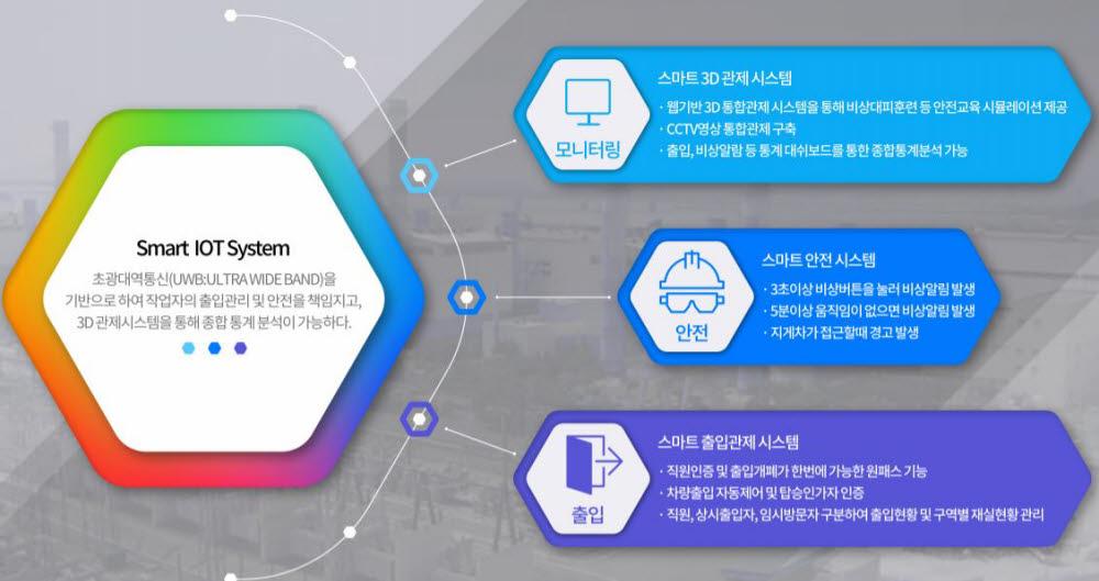 지오플랜의 위치기반 스마트 IoT시스템 개념도