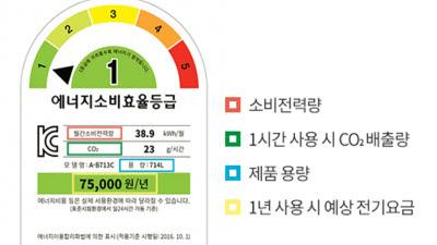 {htmlspecialchars('에너지소비효율 1등급' 자취 감춘 에어컨…기준 완화 나선다)}