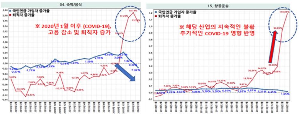 숙박/음식, 항공운송 산업 고용현황 지수 및 실업지수 추세