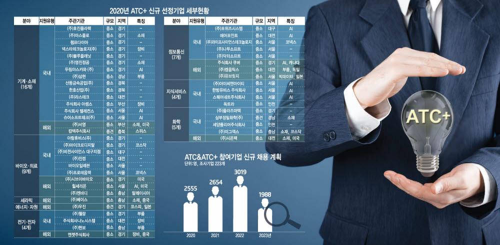 [ATC+, R&D 혁신 주역] <하> 정부, ATC+ 48개사 선정…미래 R&D 집중 지원