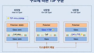 애플, 2021년 아이폰부터 '터치일체형 OLED' 전면 도입…디스플레이 업계 파장 촉각
