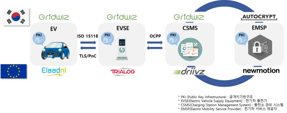 그리드위즈는 유럽전기차 솔루션기업과 온라인을 통해 전기차 충전 인증과정을 연계하는 기술 시연회를 가졌다.