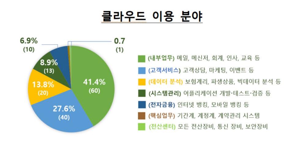 표. 금융권 클라우드 이용분야 (자료=금융감독원)