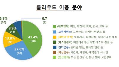 금융권 클라우드 이용 17.3%p 증가...시스템은 외국계가 장악