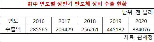 대중 연도별 상반기 반도체 장비 수출 현황. <자료: 관세청>