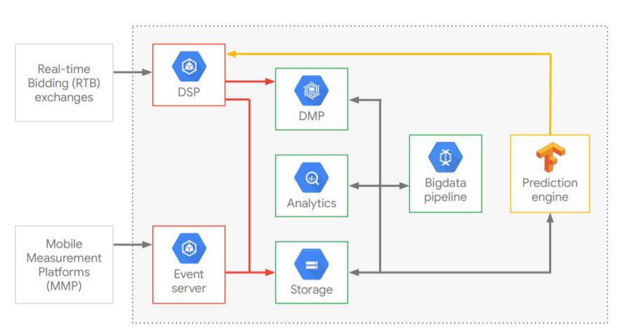 구글의 인공지능 기반 광고 소비자 예측 모델