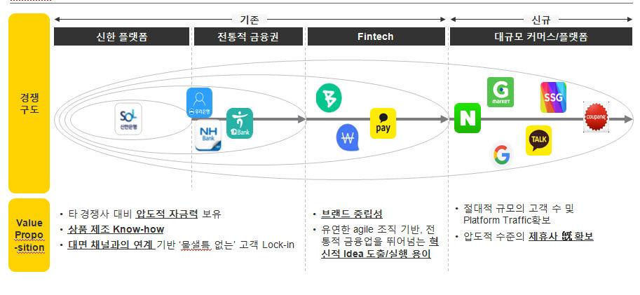 마이데이터 기반 예상되는 플랫폼 경쟁 구도(자료-EY한영 보고서)