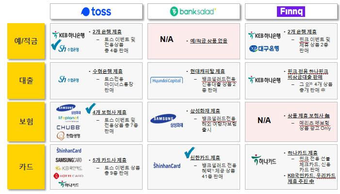 [표]국내 주요 금융사와 PFM 플랫폼 협업 현황(자료-EY한영보고서)