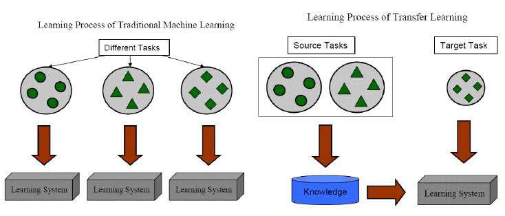 전통적인 머신러닝과 전이학습을 비교한 모식도. ETRI 제공