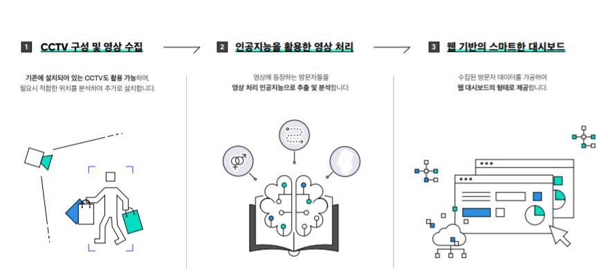 메이아이 인공지능 영상분석 솔루션
