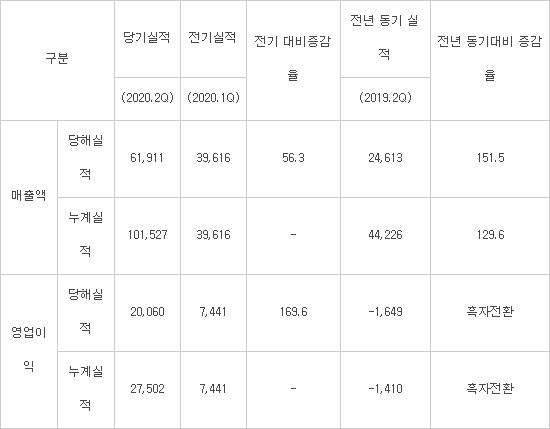 한미반도체, 2분기 영업익 201억…작년 연간 실적 추월