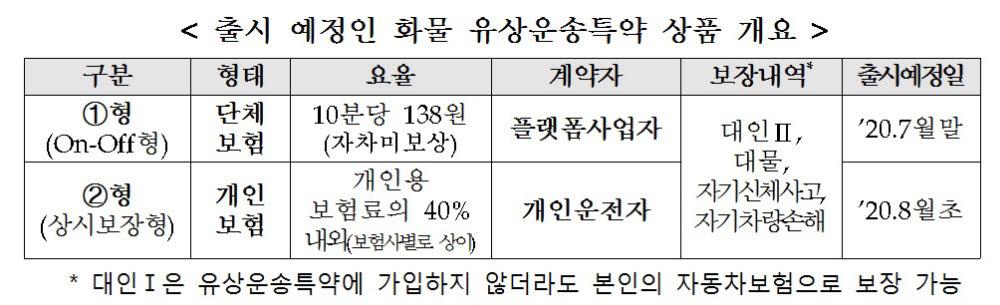 """쿠팡플렉스·배민커넥트 보험사각지대 해소…""""앞으로 특약으로 보장된다"""""""