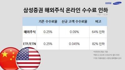 삼성증권, 해외주식 수수료 '업계 최저수준' 카드 꺼냈다