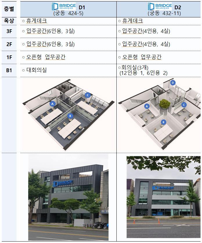 [한국형 실리콘밸리 스타트업파크]<하>혁신창업클러스터 대전 'D-BRIDGE' 시동
