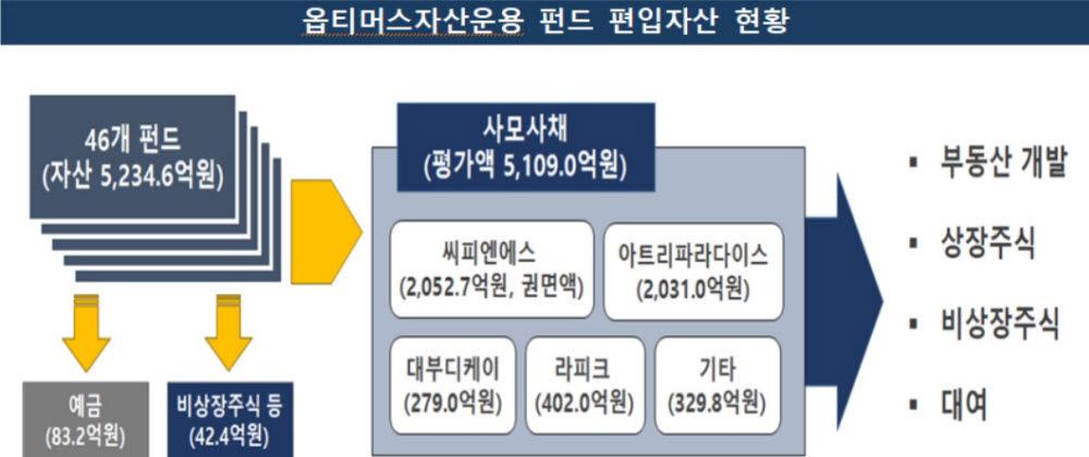 표. 옵티머스자산운용의 펀드 편입자산 현황 (자료=금융감독원)
