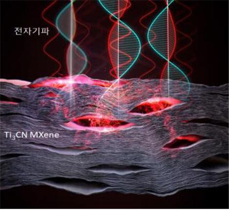 Ti3CN 맥신 필름의 전자파 흡수 특성 모식도. Ti3CN 맥신 필름을 열처리하면 다공구조의 메타구조를 형성한다. 메타구조는 유효 유전율, 투자율이 변화해 높은 전자파 흡수 특성을 나타낸다. 향상된 흡수 특성으로 인해 매우 높은 전자파 차폐 성능 (EMI SE) 값을 얻게 된다.