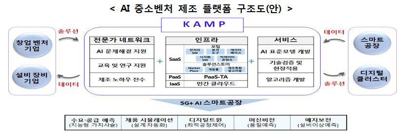 2025년 '5G+AI 스마트공장' 1000개 구축