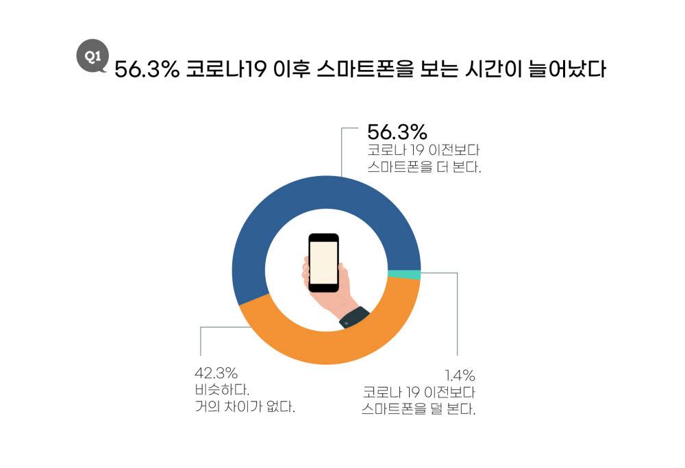 코로나19 사태 이후 50대 이상 스마트폰 사용 급증…언택트 서비스 이용 보편화 영향