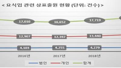 코로나19 배달음식 수요 늘자 요식업 관련 상표출원 증가세