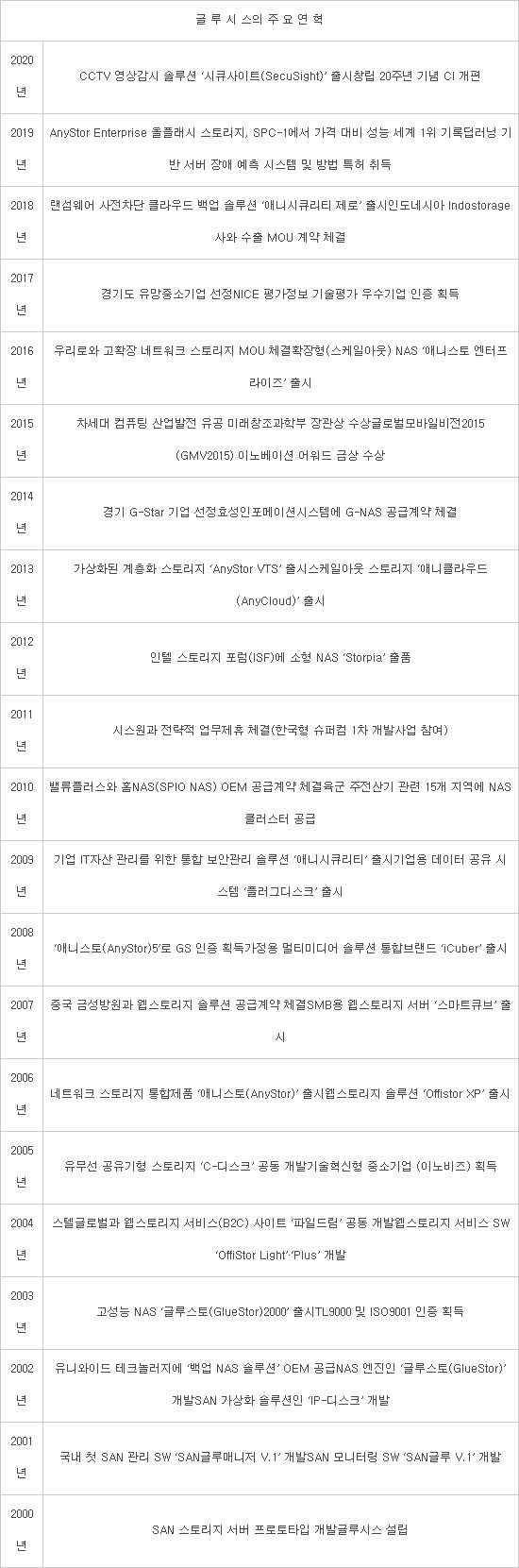 [기획]박성순 글루시스 대표, 20년간 국산 스토리지 시장 버팀목…SW 기반 스토리지 기업 재도약