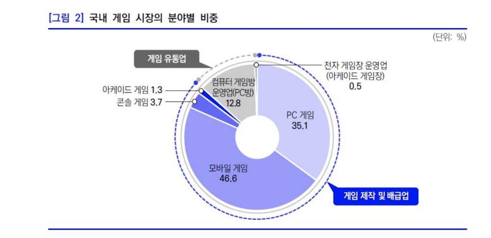 국내 게임 시장 분야별 비중(한국콘텐츠진흥원)