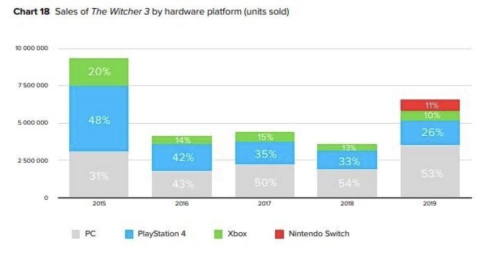 위쳐3 판매 플랫폼 비중(CD프로젝트레드 실적보고서)