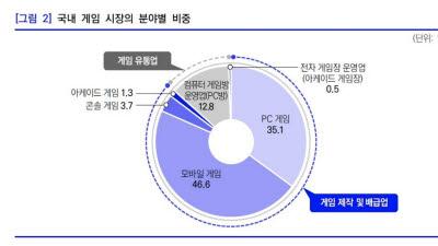 폴란드 특산품도 주목하는 '세계 2위 PC게임 시장' 한국