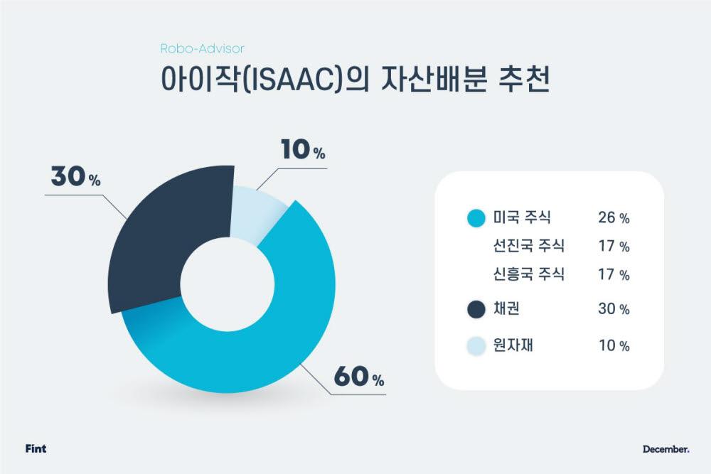 디셈버앤컴퍼니자산운용 투자엔진 아이작의 투자 배분 그래프.
