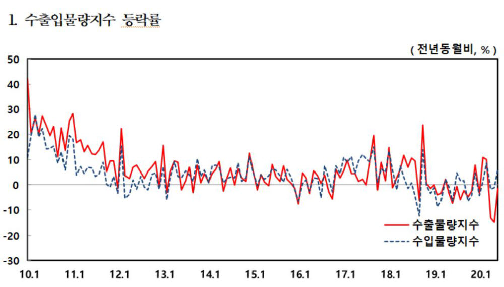 6월 수출물량 1.4% 감소…반도체 2개월 연속 개선