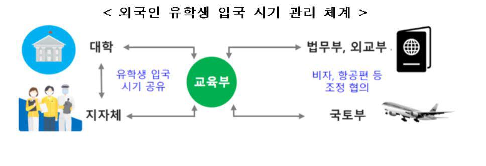 2학기에도 외국인 유학생 입국관리.. 대학·지자체·부처 협력